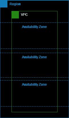 VPC con la tabla de ruteo principal