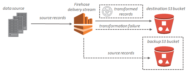 Write parquet from AWS Kinesis firehose to AWS S3 - Stack Overflow