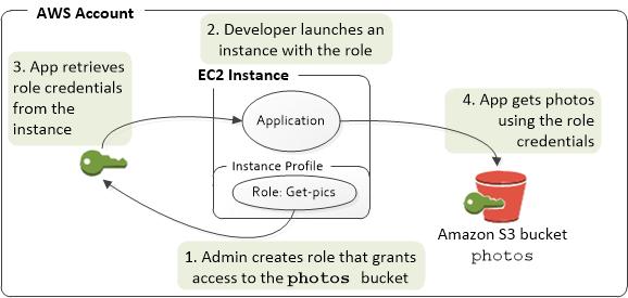 Application d'une instance EC2 qui accède à une ressource AWS