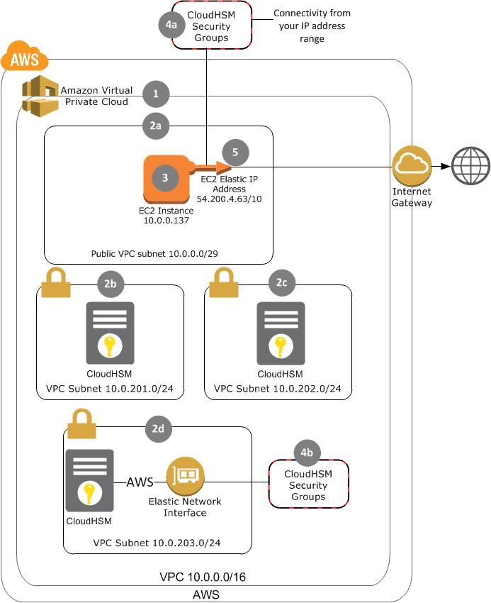 Configuration automatique de votre environnement AWS CloudHSM