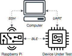 Porting the Bluetooth Low Energy Library - Amazon FreeRTOS