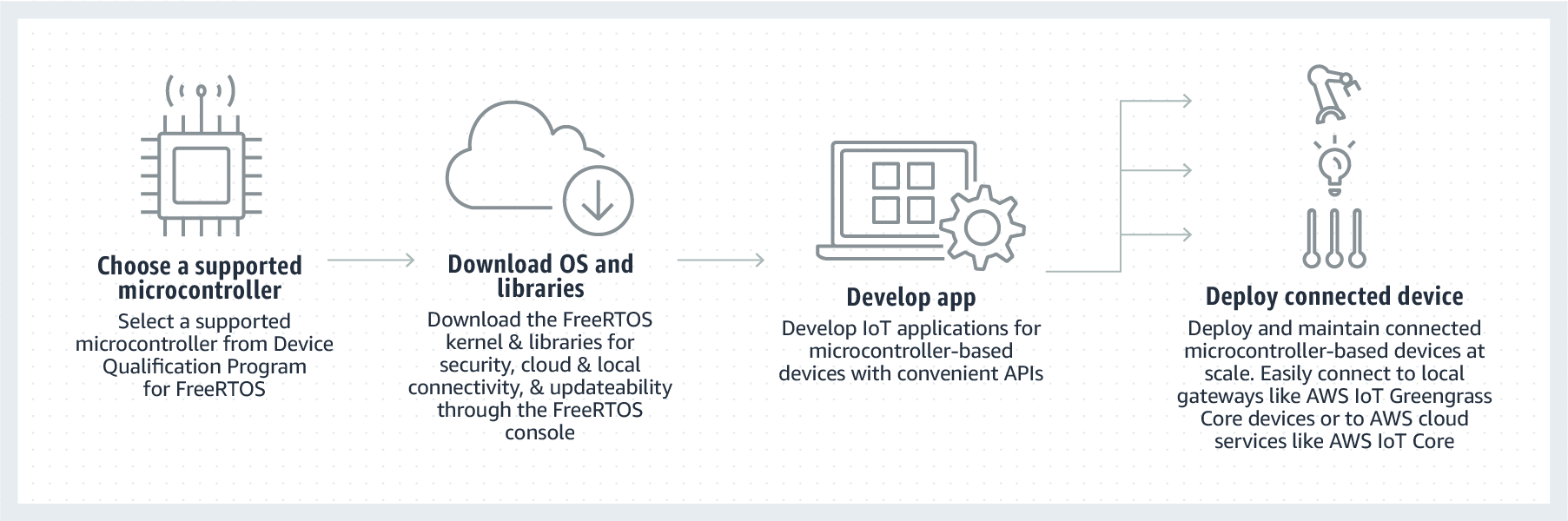 What Is Amazon FreeRTOS? - Amazon FreeRTOS