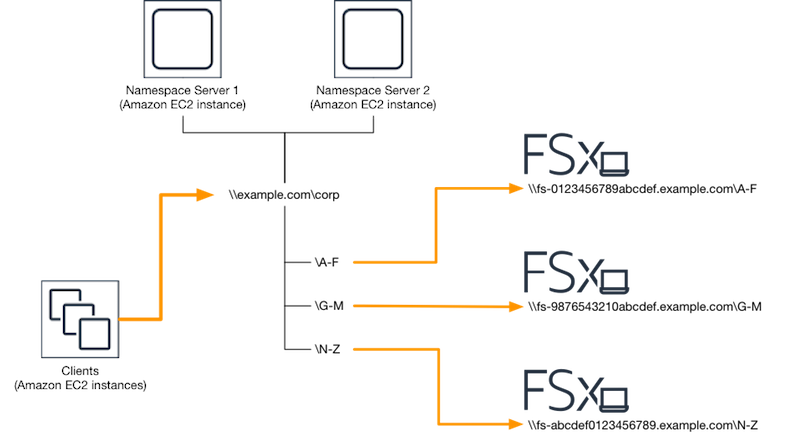 Scaling Out Performance with Shards - Amazon FSx for Windows