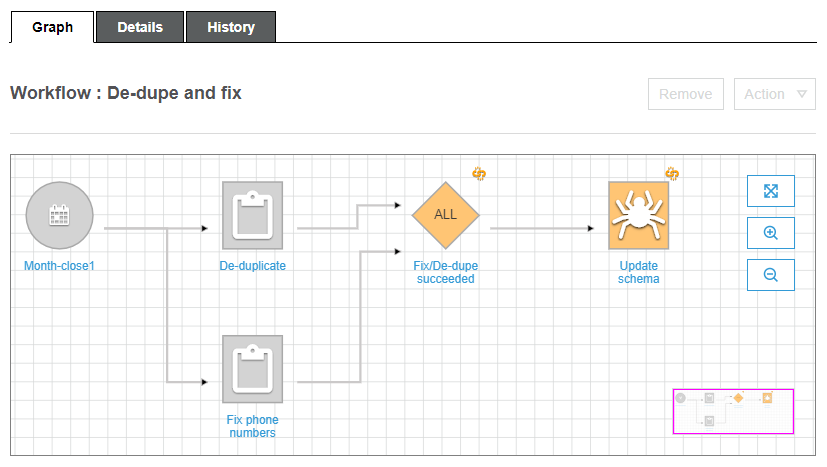 Overview of Workflows - AWS Glue