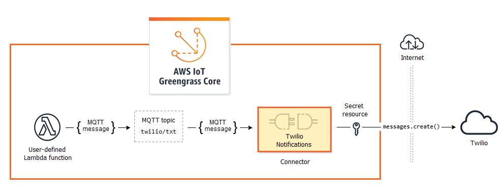 Getting Started with Greengrass Connectors (Console) - AWS IoT