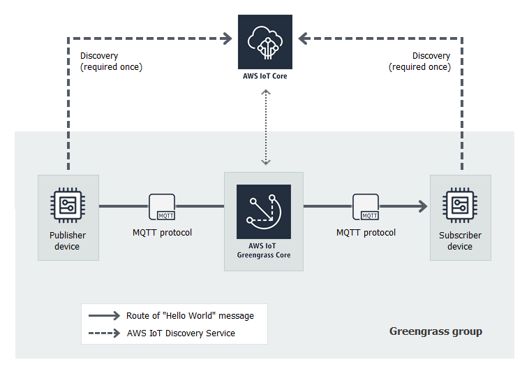 Module 4: Interacting with Devices in an AWS IoT Greengrass