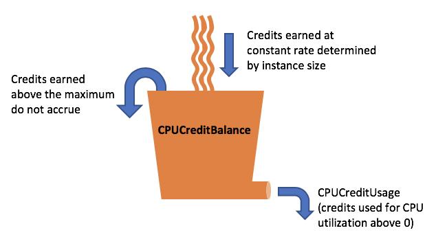 バーストパフォーマンスインスタンスの CPU クレジットとベースライン ...