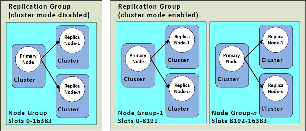 レプリケーション redis クラスターモードが無効 対 redis クラスター