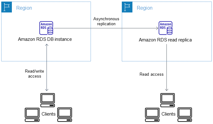 https://docs.aws.amazon.com/ja_jp/AmazonRDS/latest/UserGuide/images/read-replica-cross-region.png