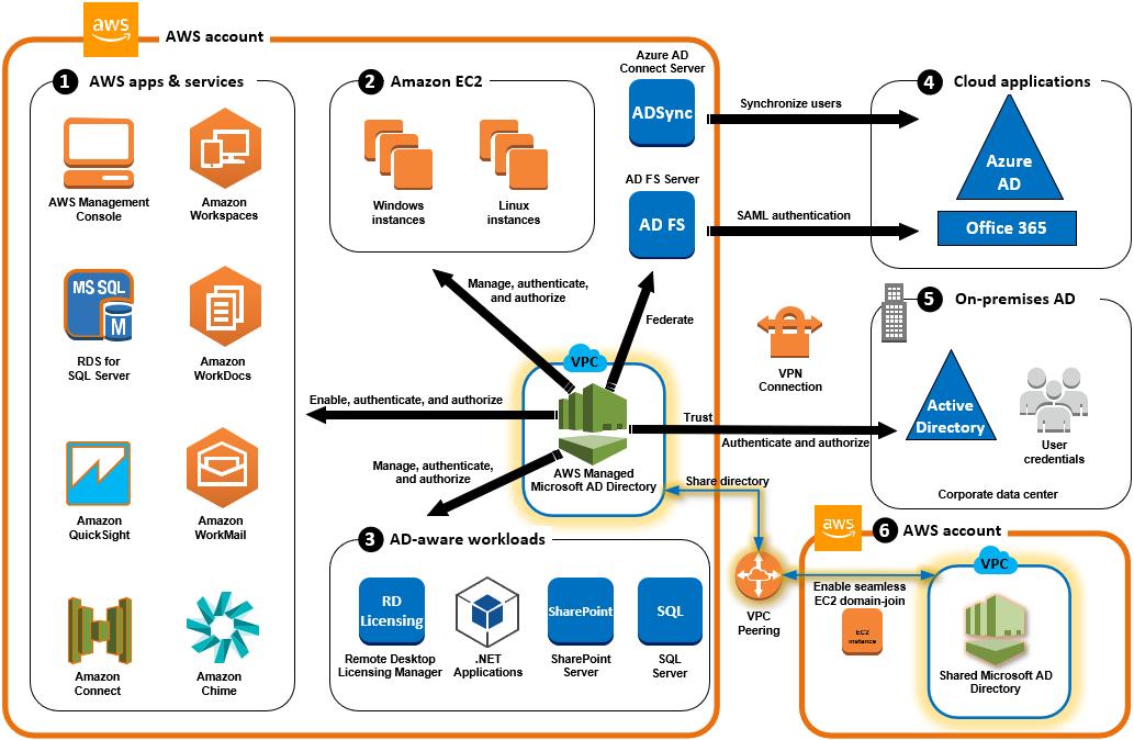 aws managed microsoft ad のユースケース aws directory service