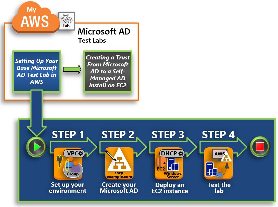 チュートリアル aws で aws managed microsoft ad の基本的なテストラボ