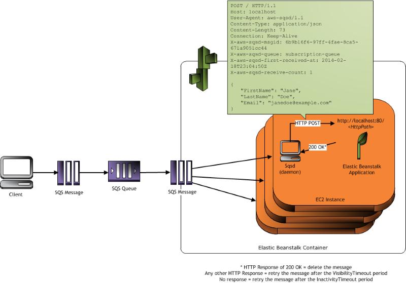 http://docs.aws.amazon.com/ja_jp/elasticbeanstalk/latest/dg/images/aeb-messageflow-worker.png