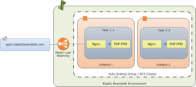 Aws マネジメントコンソール を使用した複数コンテナの Docker 環境 Aws Elastic Beanstalk