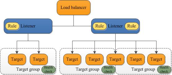 application load balancer とは elastic load balancing