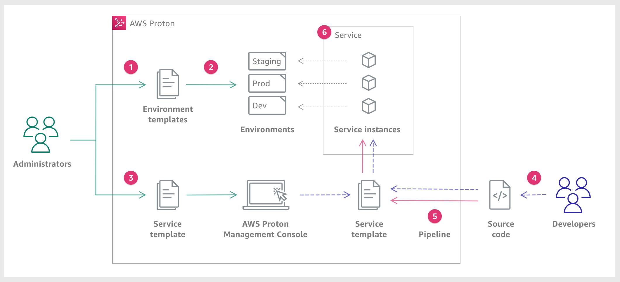 https://docs.aws.amazon.com/ja_jp/proton/latest/userguide/images/service-diagram_1.png