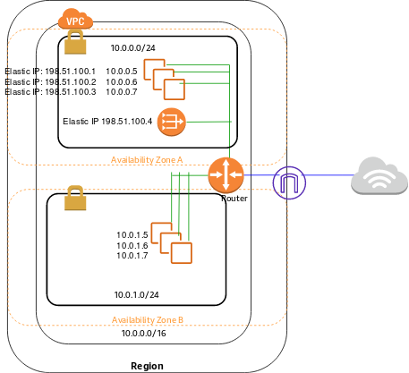 http://docs.aws.amazon.com/ja_jp/AmazonVPC/latest/UserGuide/images/nat-gateway-diagram.png