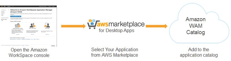 アプリケーションカタログを構築する amazon workspaces application
