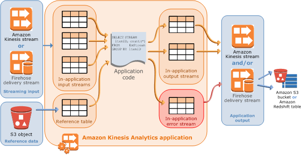 Amazon Kinesis Data Analytics for SQL Applications: How It