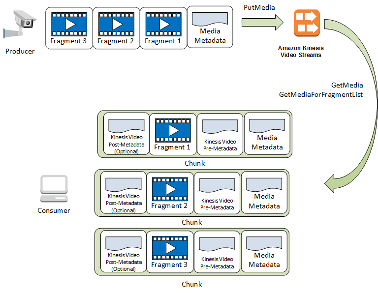 Kinesis Video Streams API and Producer Libraries Support - Amazon