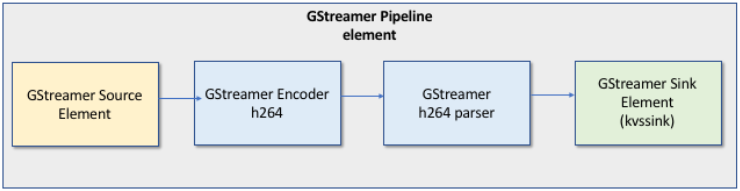 Example: Kinesis Video Streams Producer SDK GStreamer Plugin