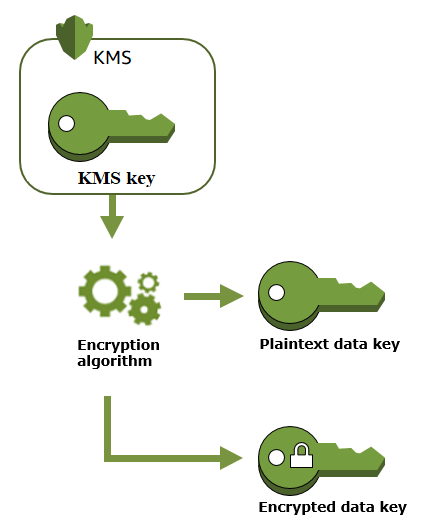 How to kms key | Creating Keys  2019-03-27