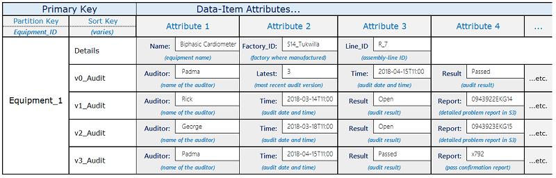 기본 키와 데이터 항목 속성을 가진 테이블을 표시하는 버전 관리의 예
