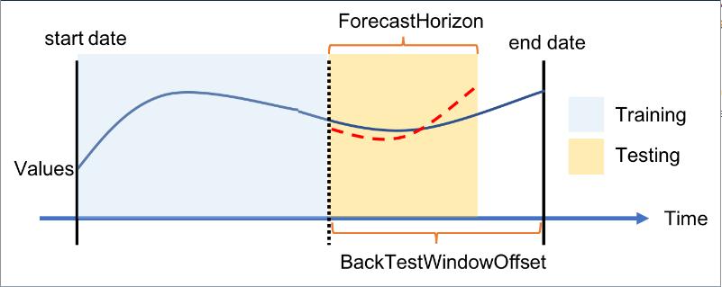 backtest window offset