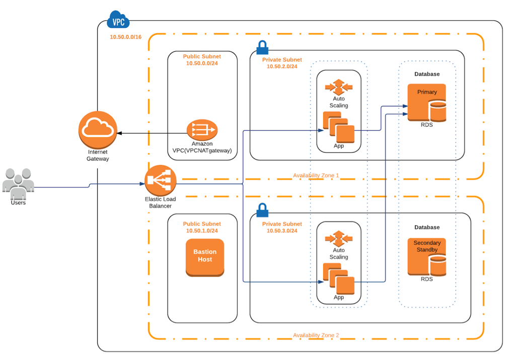 AWS CloudFormation을 사용한 AMI 기반 제공 - AWS Marketplace