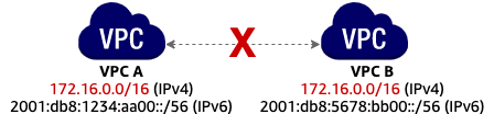 IPv6 지원하지 않는다.
