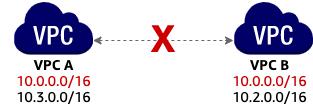중첩 Subnet CIDR