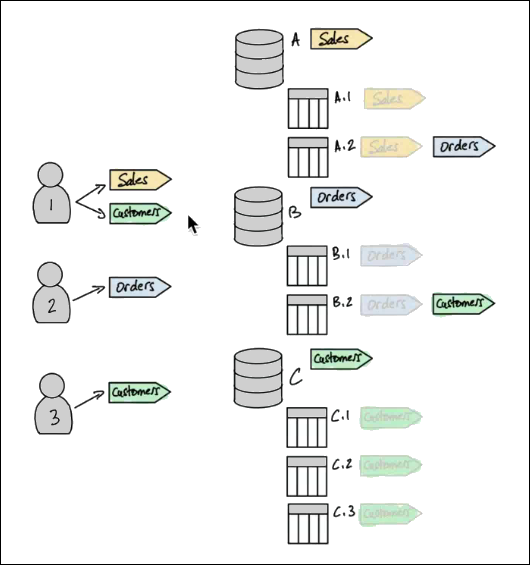 https://docs.aws.amazon.com/lake-formation/latest/dg/images/TBAC_example_tags.png