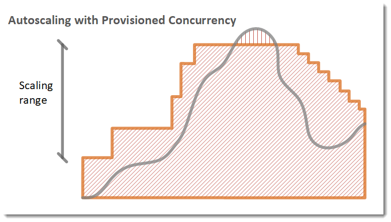 auto-scaling with provisioned concurrency