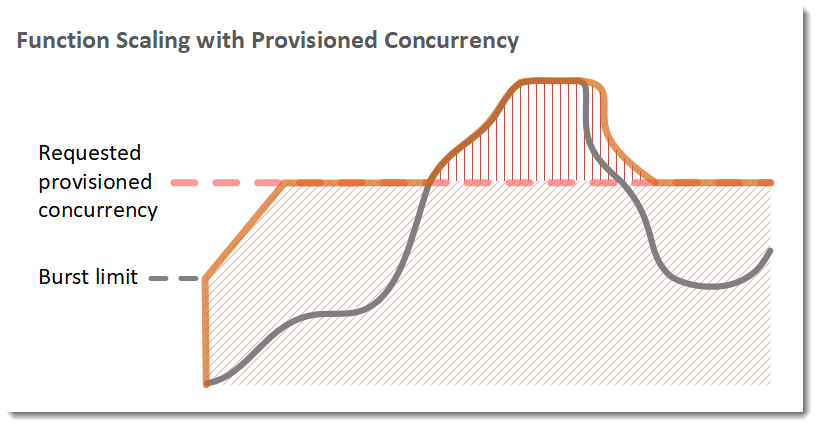 Scaling with provisioned concurrency.