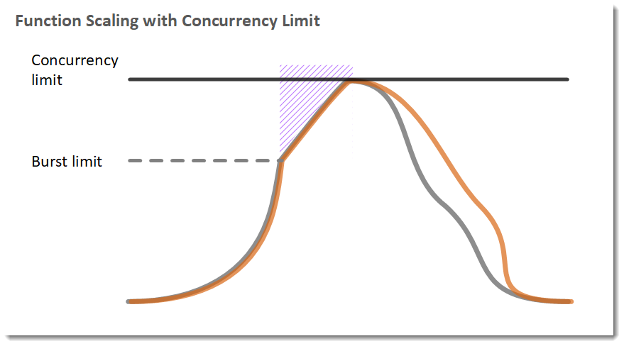 After the burst limit is reached, concurrency scales linearly. Additional requests are throttled.