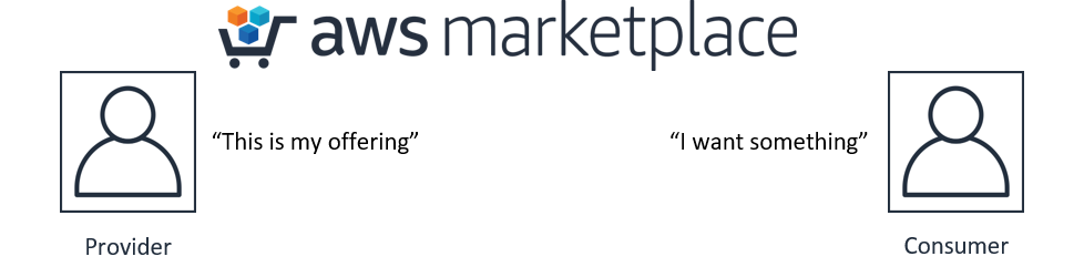 What Is AWS Marketplace? - AWS Marketplace