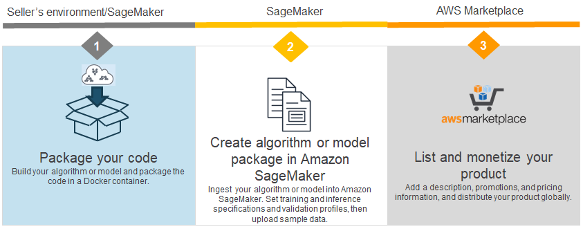 Request Your Algorithms And Model Packages Be Added In Aws
