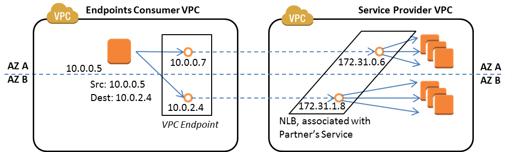 Using AWS PrivateLink with AWS Marketplace - AWS Marketplace