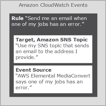 Tutorial: Setting Up Email Notifications for Failed Jobs - MediaConvert