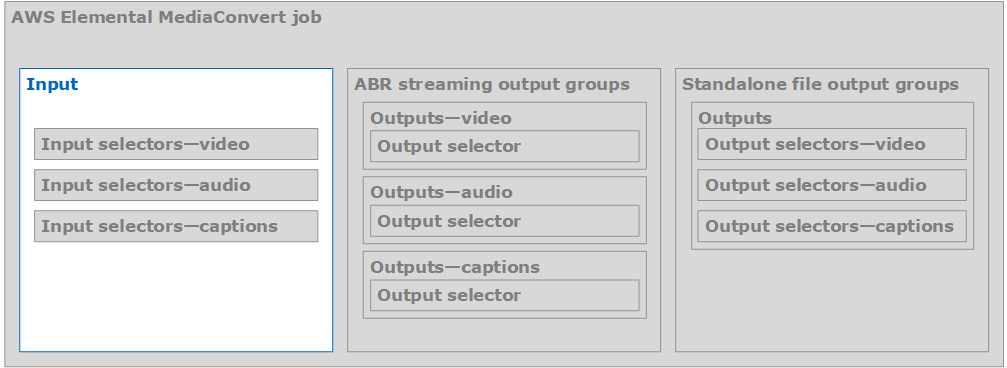 Step 1: Specify Your Input Files - MediaConvert