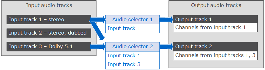 More About Audio Tracks and Audio Selectors - MediaConvert