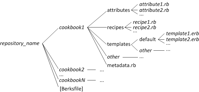 mandatory structure for scm cookbook repositories