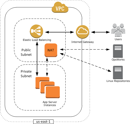 Running a Stack in a VPC - AWS OpsWorks