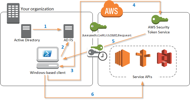 Configuring Federated Identity With The Aws Tools For