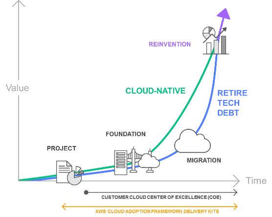 Understanding the Current State of the Cloud Journey - AWS
