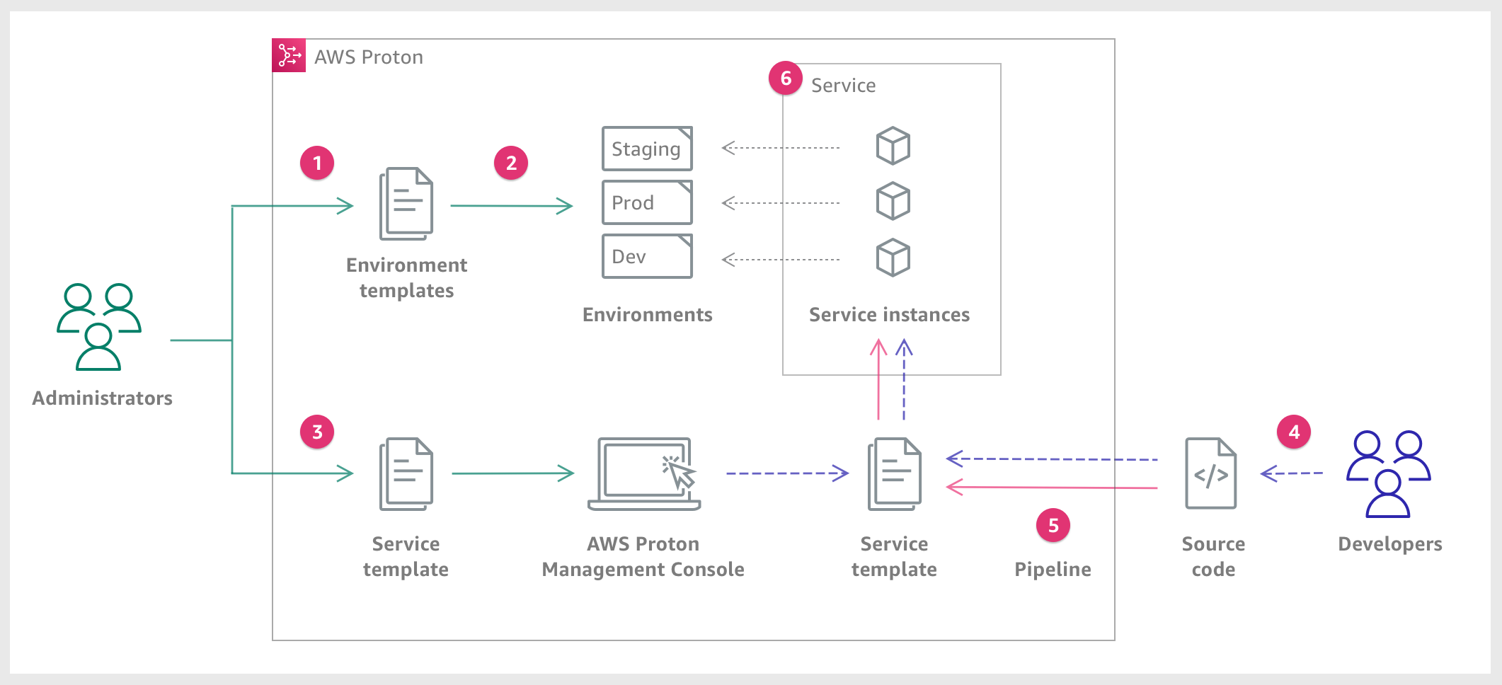 A diagram that describes the main AWS Proton concepts discussed in the preceding paragraph. It also offers a high-level overview of what constitutes a simple AWS Proton workflow divided into the following six steps.