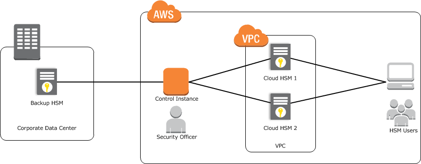 Conceitos básicos do AWS CloudHSM Classic - AWS CloudHSM Classic