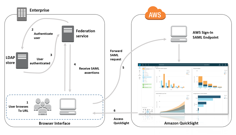 Single Sign-On Access to Amazon QuickSight Using SAML 2 0