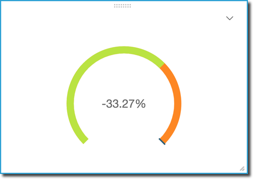 Using Gauge Charts - Amazon QuickSight