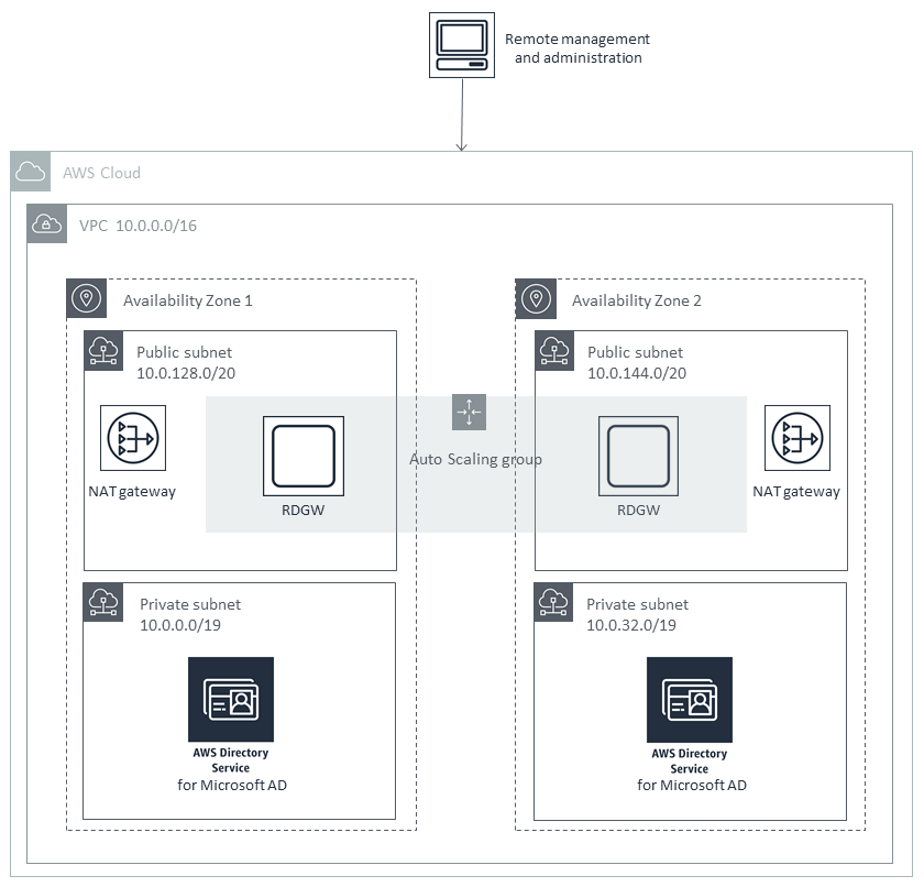 Scenario 3 Deploy Ad Ds With Aws Directory Service On The Aws Cloud