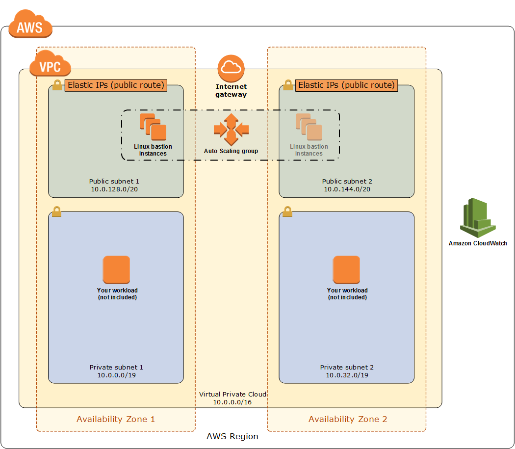 Architecture - Linux Bastion Hosts on the AWS Cloud